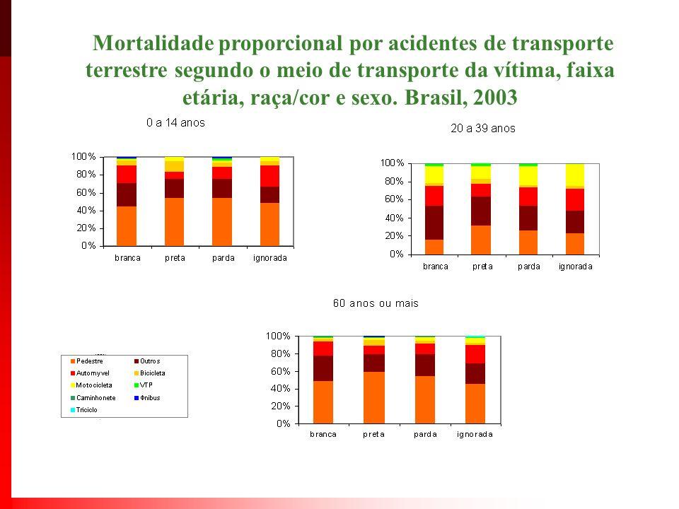 Mortalidade proporcional por acidentes de transporte terrestre segundo o meio de transporte da vítima, faixa etária, raça/cor e sexo.