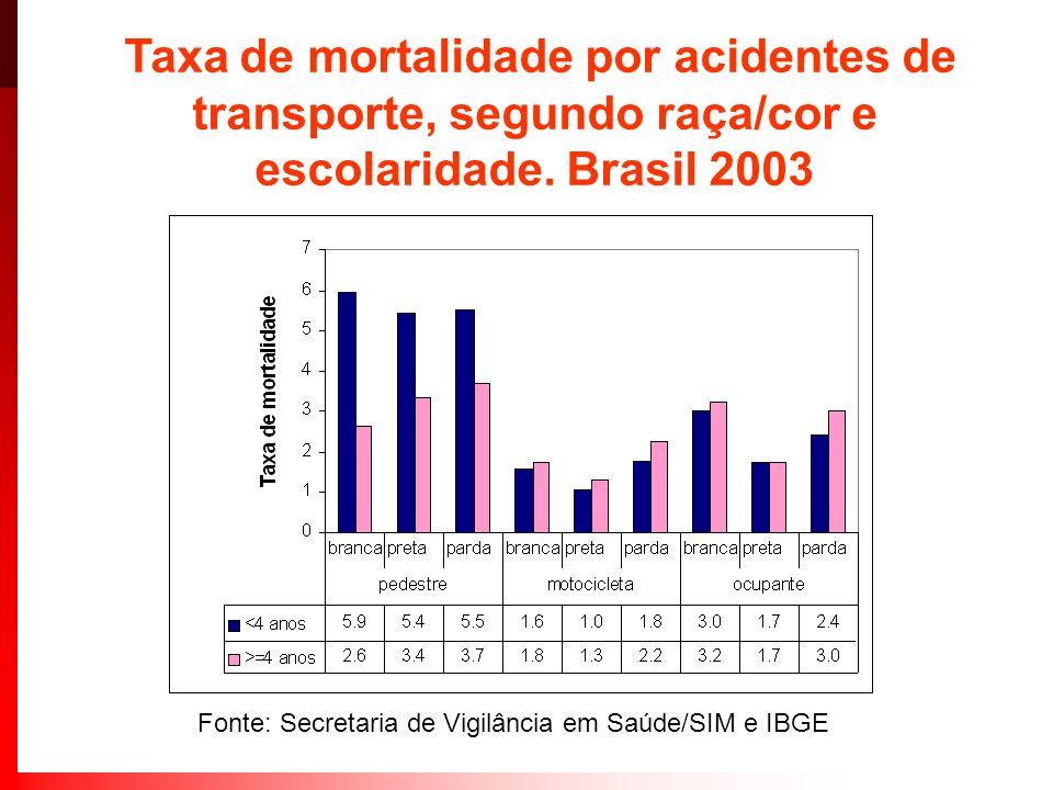 Taxa de mortalidade por acidentes de transporte, segundo raça/cor e escolaridade. Brasil 2003