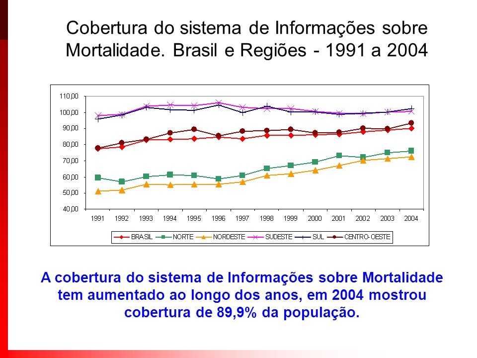 Cobertura do sistema de Informações sobre Mortalidade