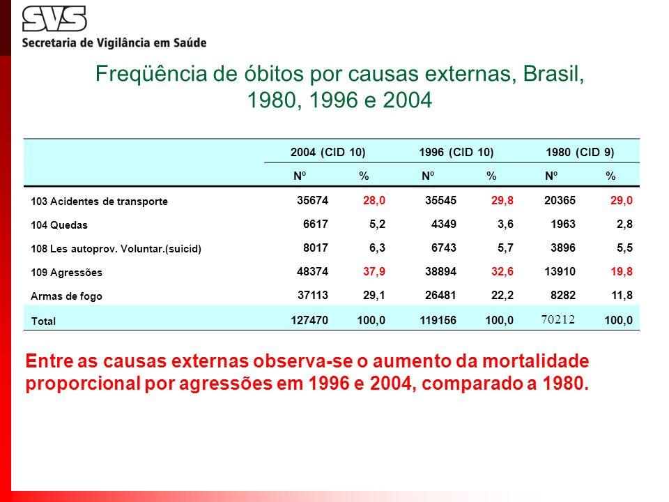 Freqüência de óbitos por causas externas, Brasil, 1980, 1996 e 2004