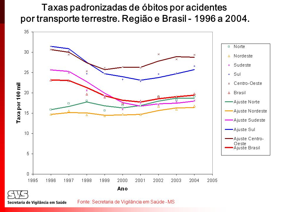 Taxas padronizadas de óbitos por acidentes por transporte terrestre