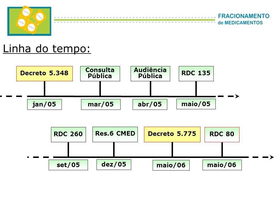 Linha do tempo: Decreto 5.348 Consulta Pública Audiência RDC 135