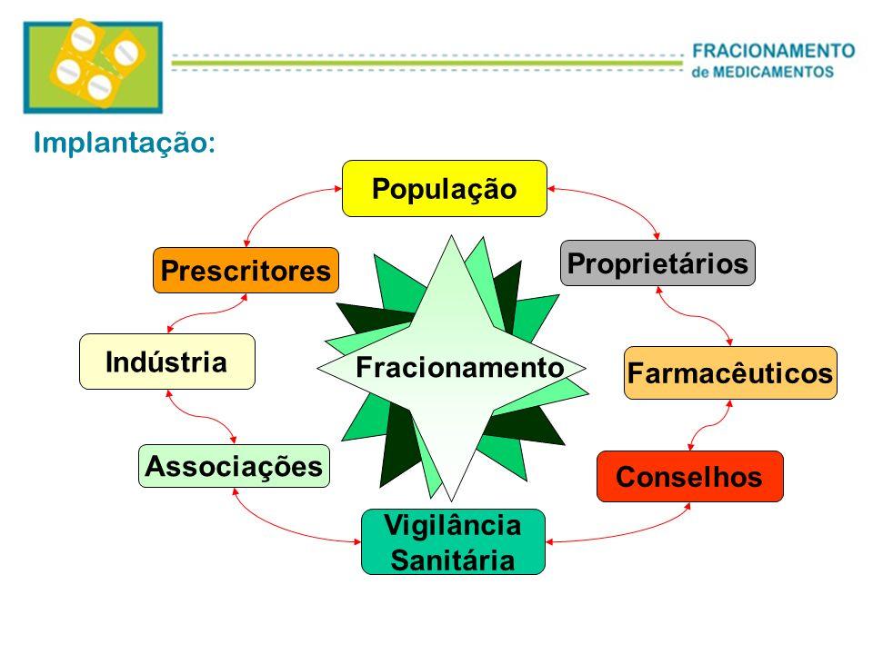 Implantação:População. Proprietários. Prescritores. Indústria. Fracionamento. Farmacêuticos. Associações.