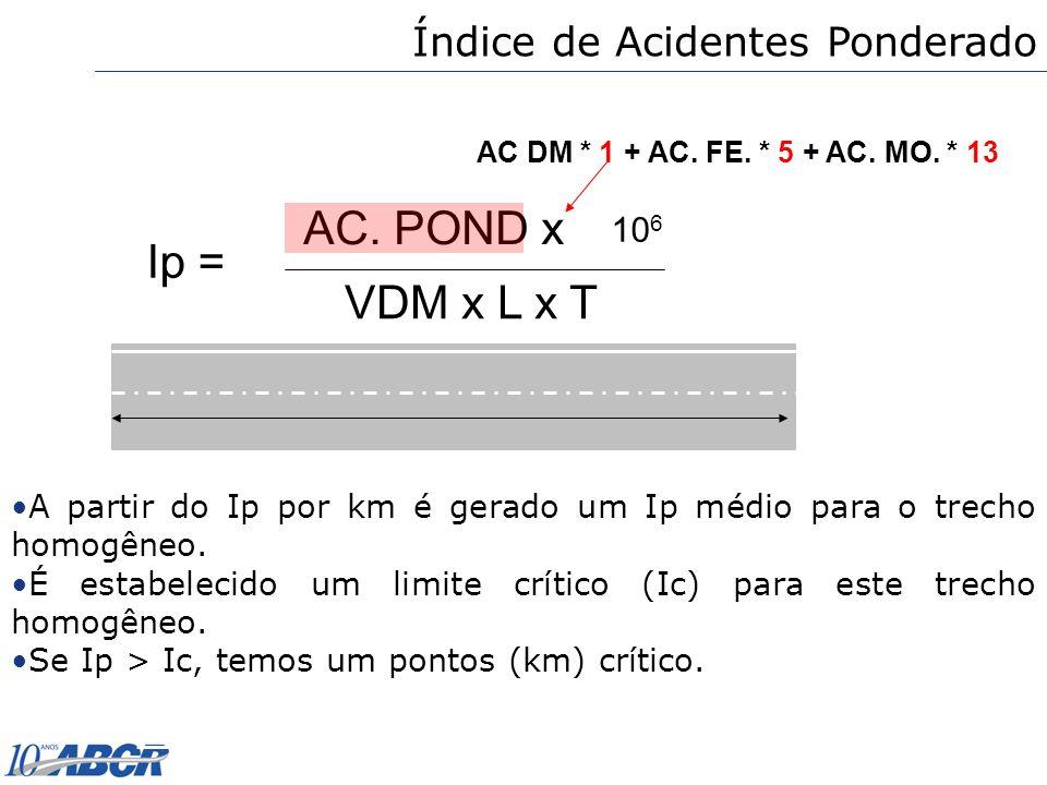 AC. POND x Ip = VDM x L x T Índice de Acidentes Ponderado 106