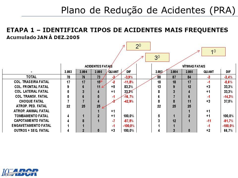 Plano de Redução de Acidentes (PRA)