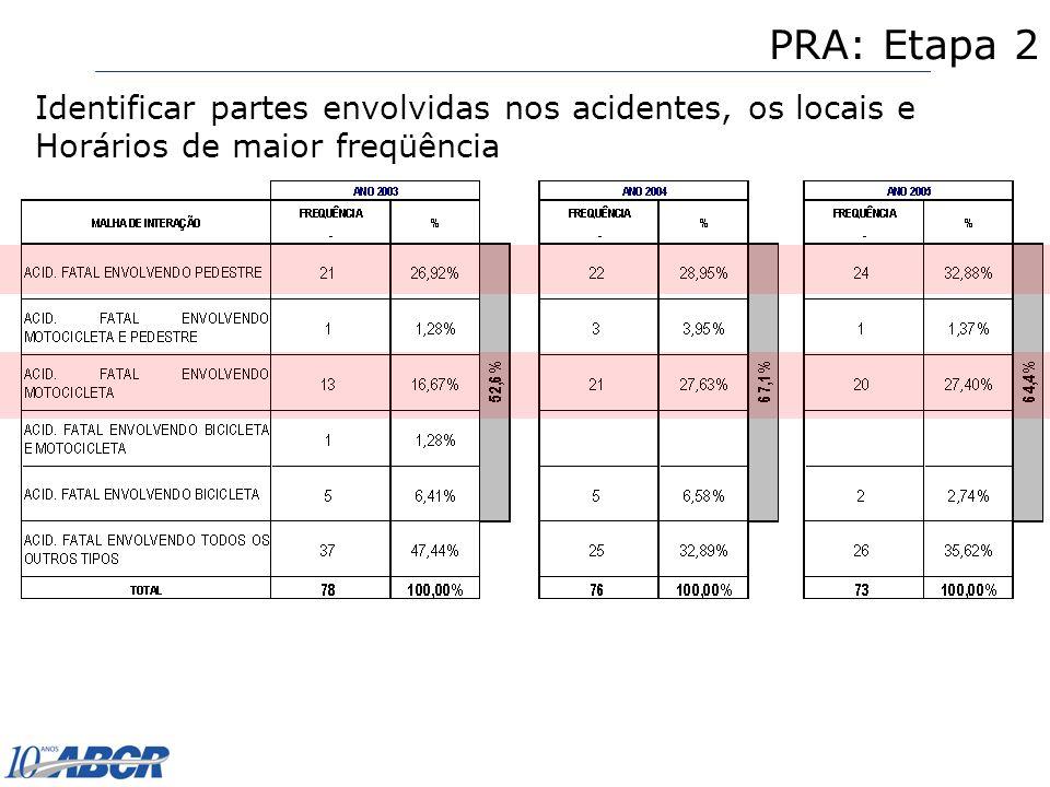 PRA: Etapa 2 Identificar partes envolvidas nos acidentes, os locais e