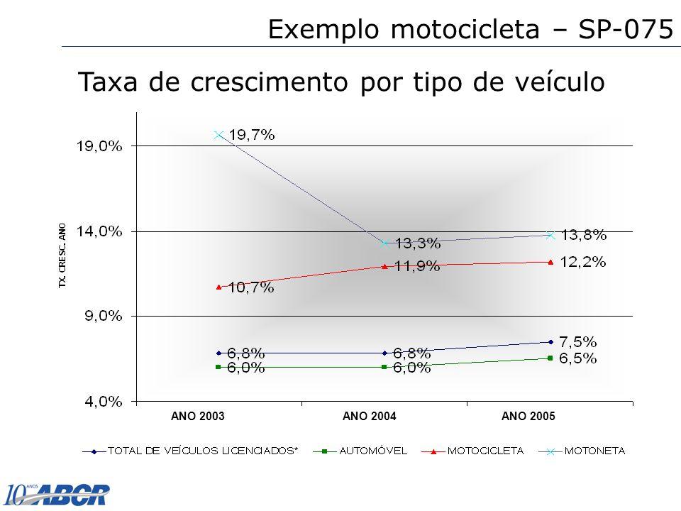 Taxa de crescimento por tipo de veículo