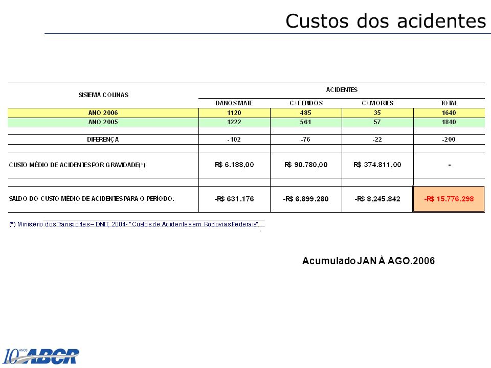 Custos dos acidentes Acumulado JAN À AGO.2006