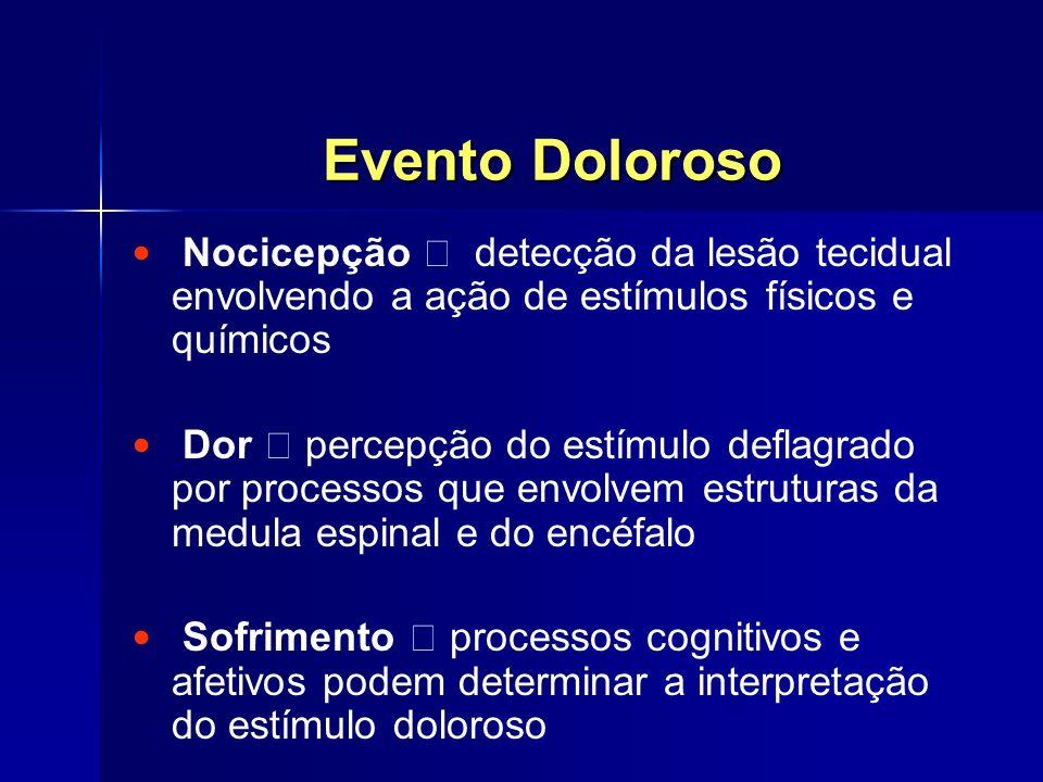 Evento DolorosoNocicepção  detecção da lesão tecidual envolvendo a ação de estímulos físicos e químicos.