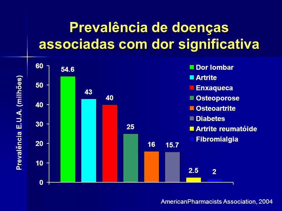 Prevalência de doenças associadas com dor significativa