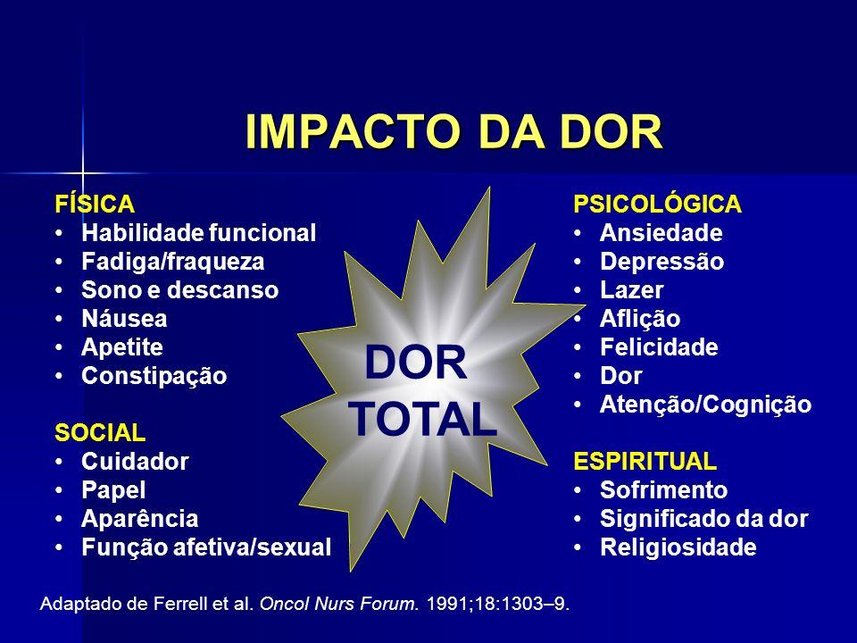IMPACTO DA DOR DOR TOTAL