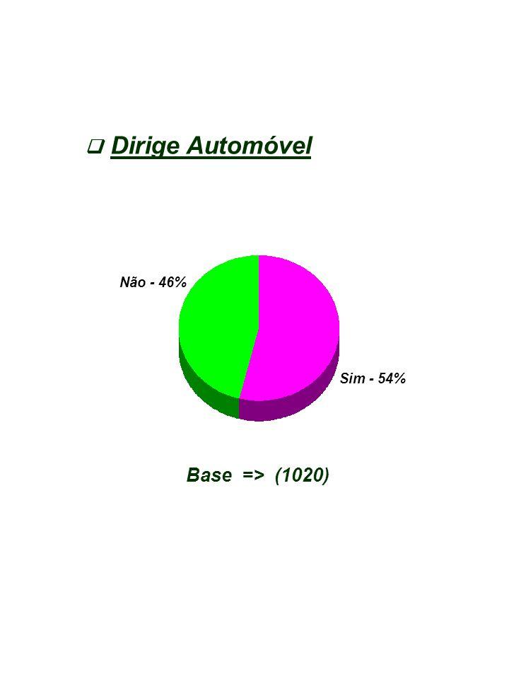 Dirige Automóvel  Não - 46% Sim - 54% Base => (1020)