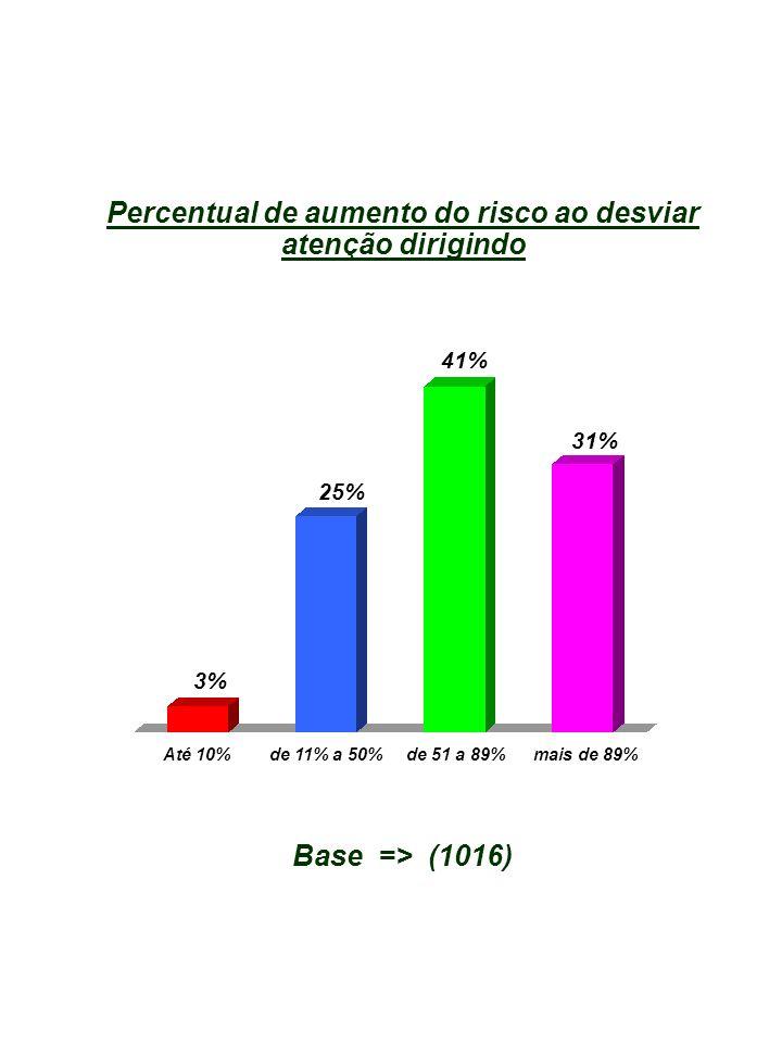 Percentual de aumento do risco ao desviar atenção dirigindo