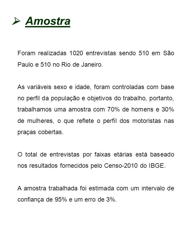 Amostra  Foram realizadas 1020 entrevistas sendo 510 em São Paulo e 510 no Rio de Janeiro.