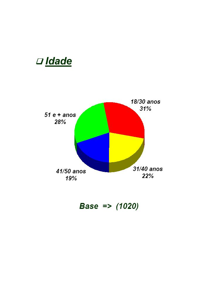 Idade  Base => (1020) 18/30 anos 31% 51 e + anos 28% 31/40 anos