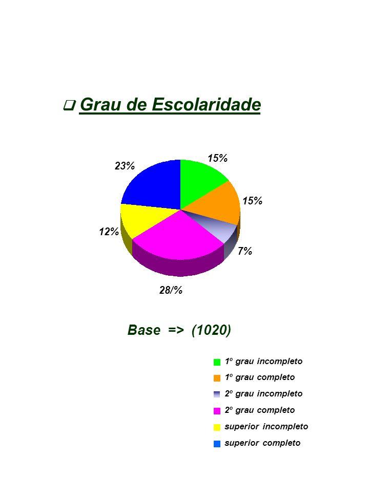 Grau de Escolaridade  Base => (1020) 15% 23% 15% 12% 7% 28/%