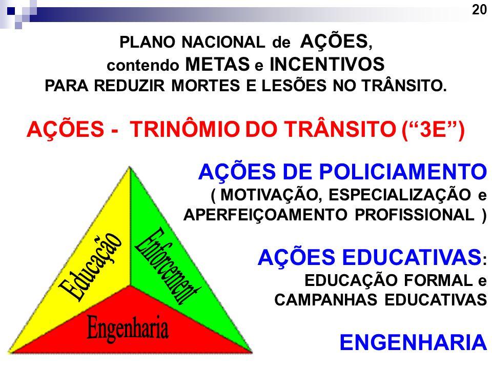 Enforcement Educação Engenharia AÇÕES - TRINÔMIO DO TRÂNSITO ( 3E )