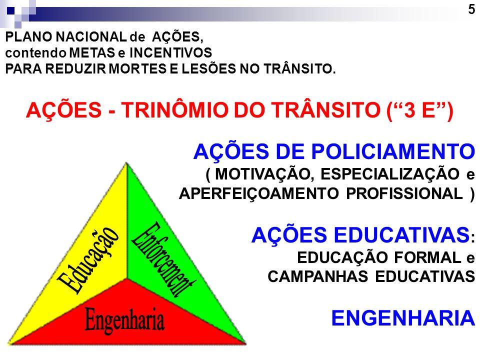 AÇÕES - TRINÔMIO DO TRÂNSITO ( 3 E )
