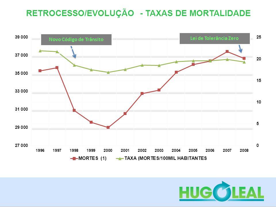 RETROCESSO/EVOLUÇÃO - TAXAS DE MORTALIDADE Novo Código de Trânsito