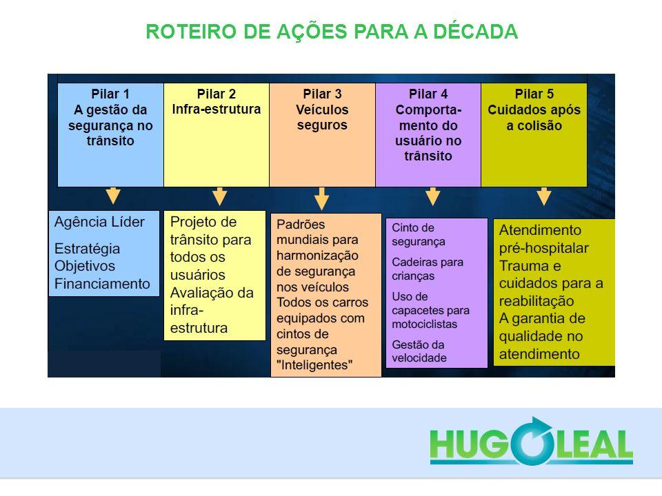 ROTEIRO DE AÇÕES PARA A DÉCADA