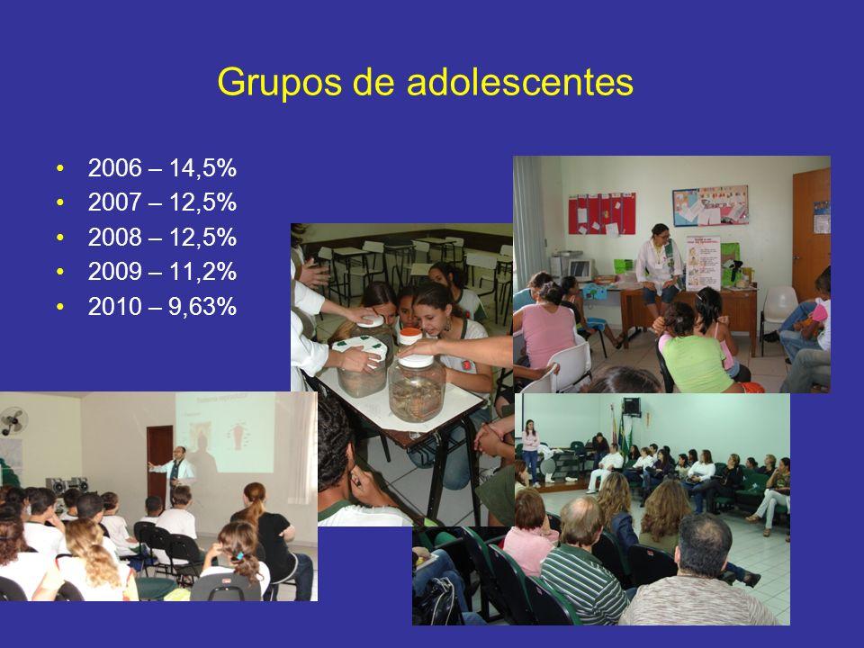 Grupos de adolescentes