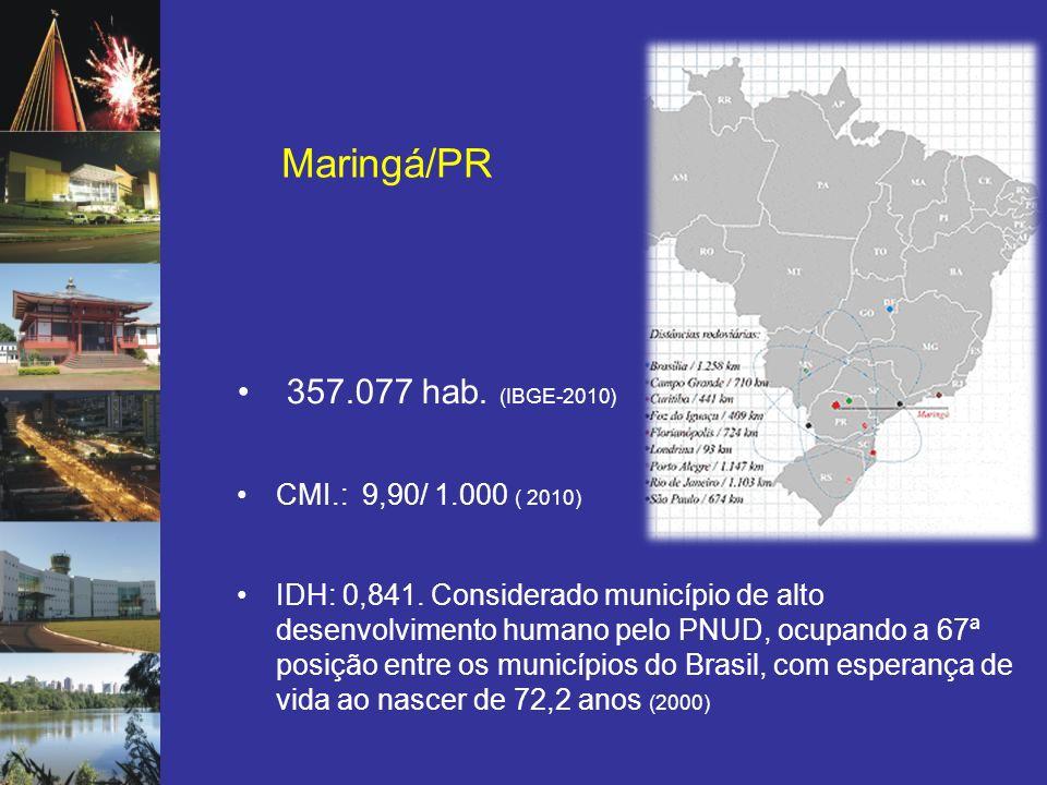 Maringá/PR 357.077 hab. (IBGE-2010) CMI.: 9,90/ 1.000 ( 2010)