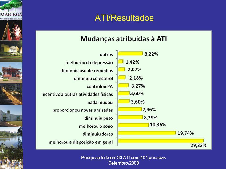 Pesquisa feita em 33 ATI com 401 pessoas