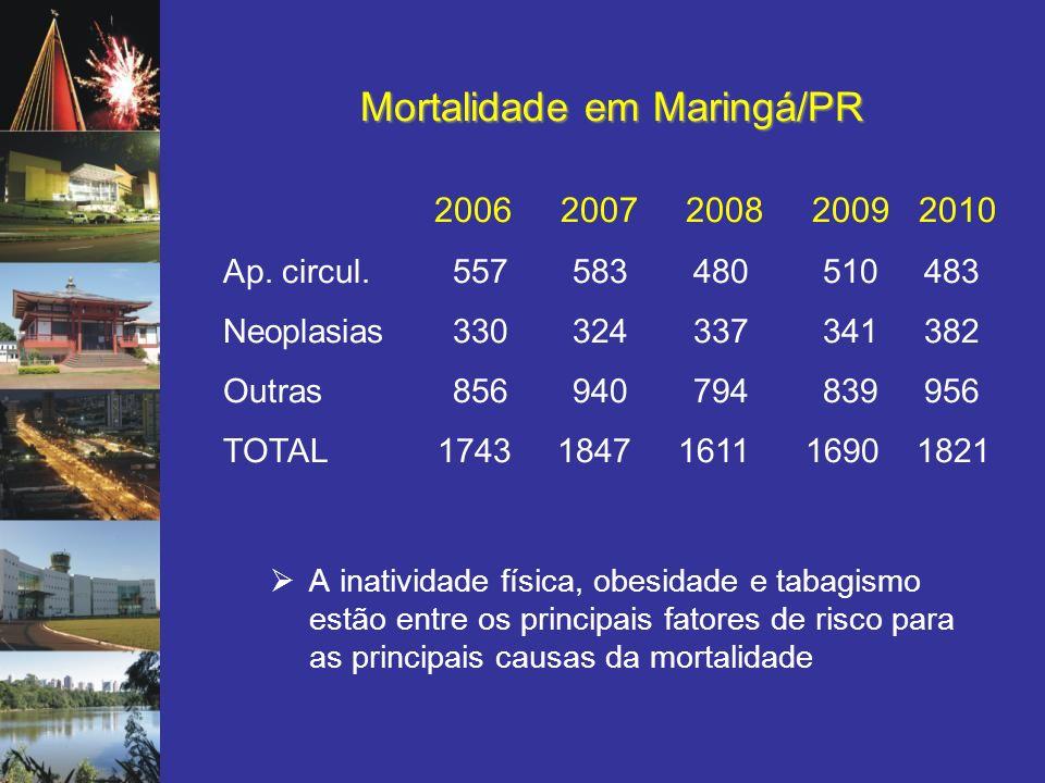 Mortalidade em Maringá/PR