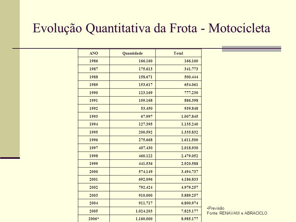 Evolução Quantitativa da Frota - Motocicleta