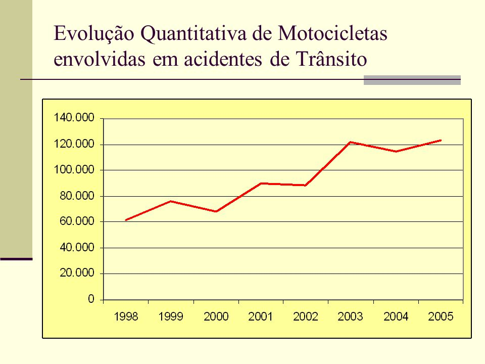Evolução Quantitativa de Motocicletas envolvidas em acidentes de Trânsito