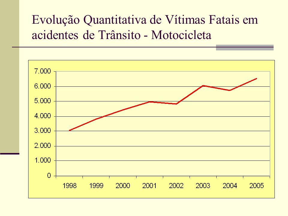 Evolução Quantitativa de Vítimas Fatais em acidentes de Trânsito - Motocicleta