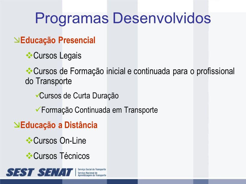 Programas Desenvolvidos