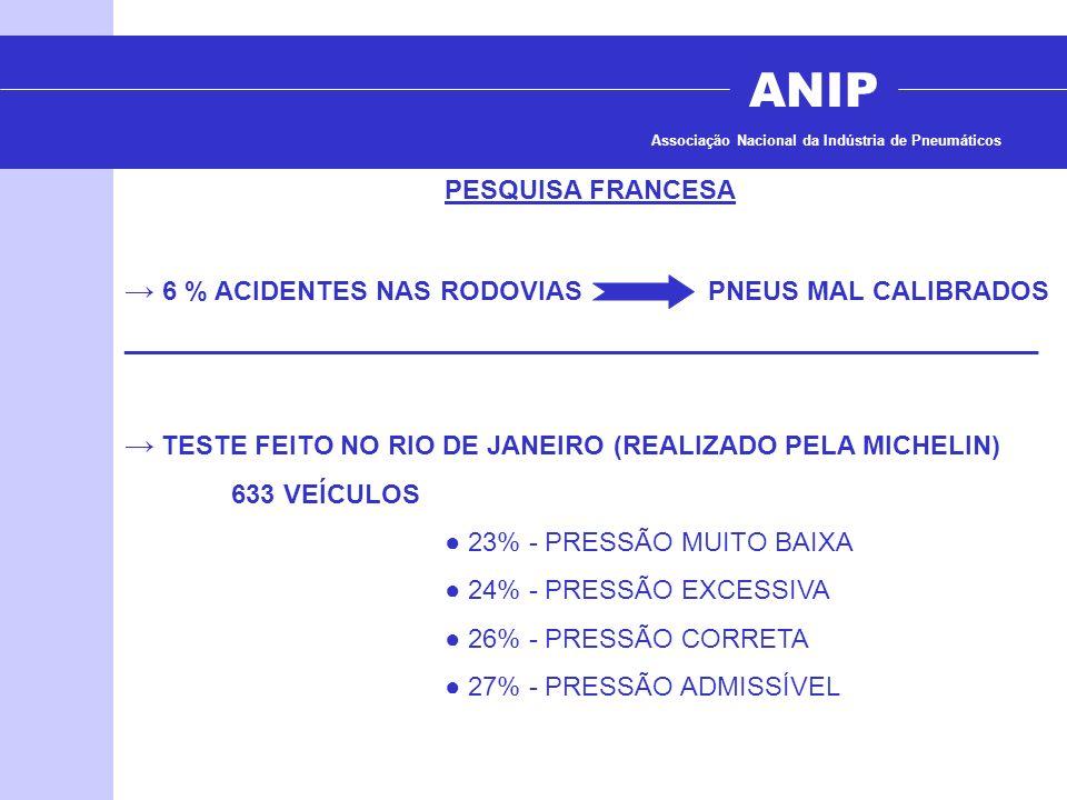 ANIP → 6 % ACIDENTES NAS RODOVIAS PNEUS MAL CALIBRADOS