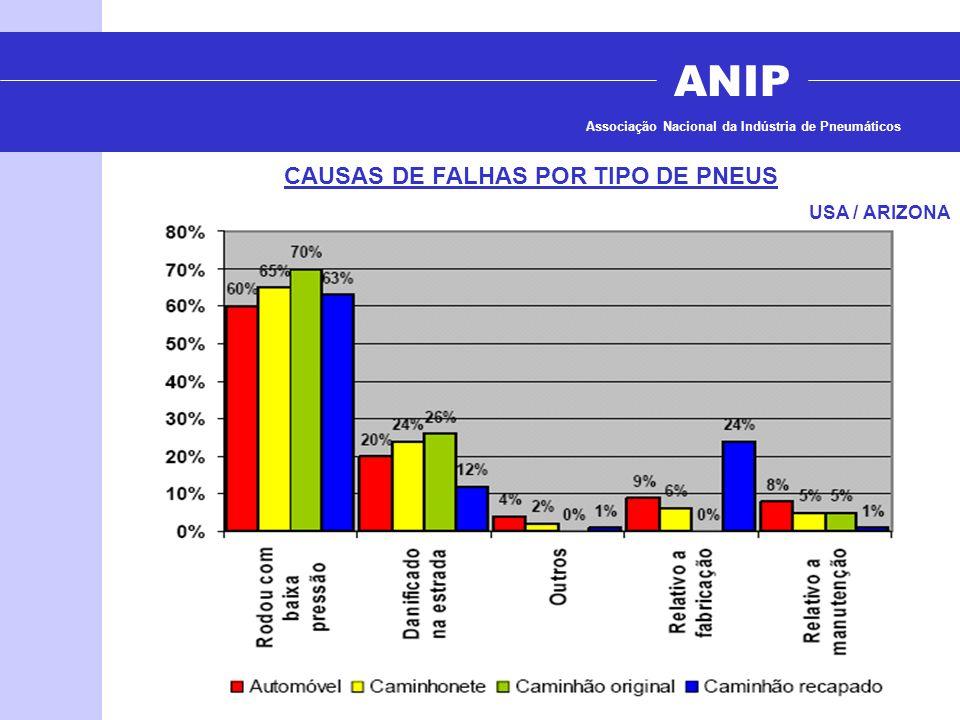 CAUSAS DE FALHAS POR TIPO DE PNEUS