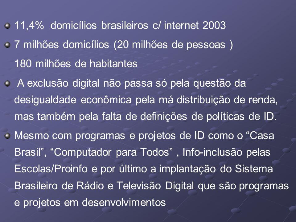 11,4% domicílios brasileiros c/ internet 2003