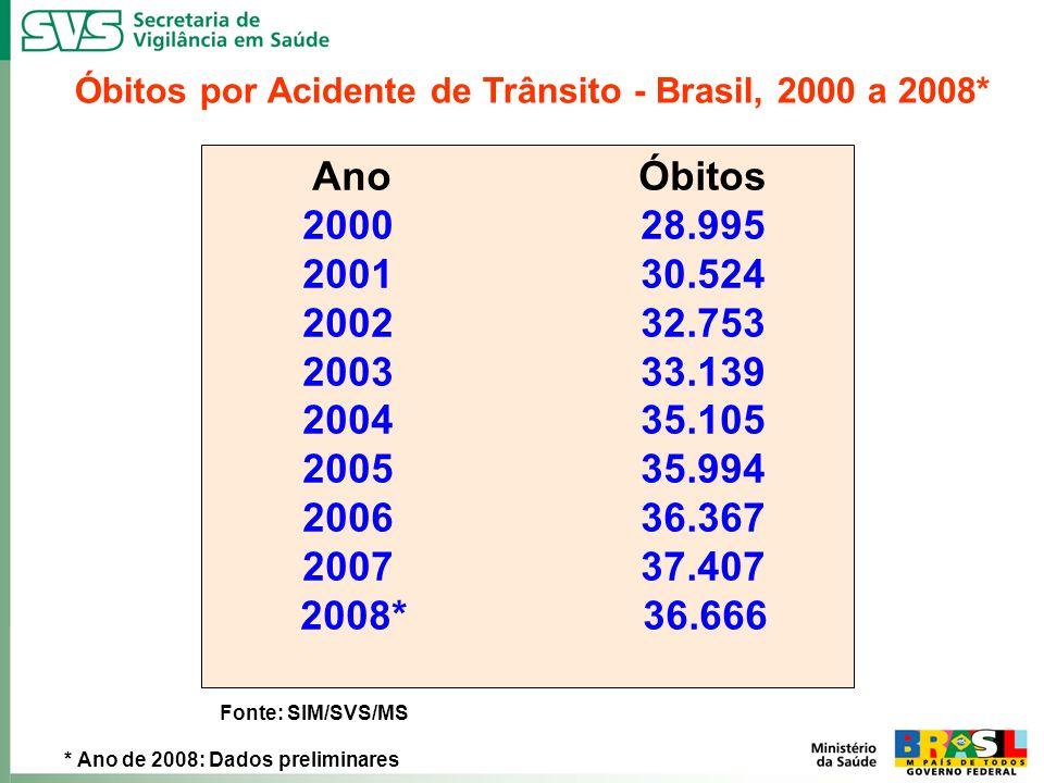 Óbitos por Acidente de Trânsito - Brasil, 2000 a 2008*