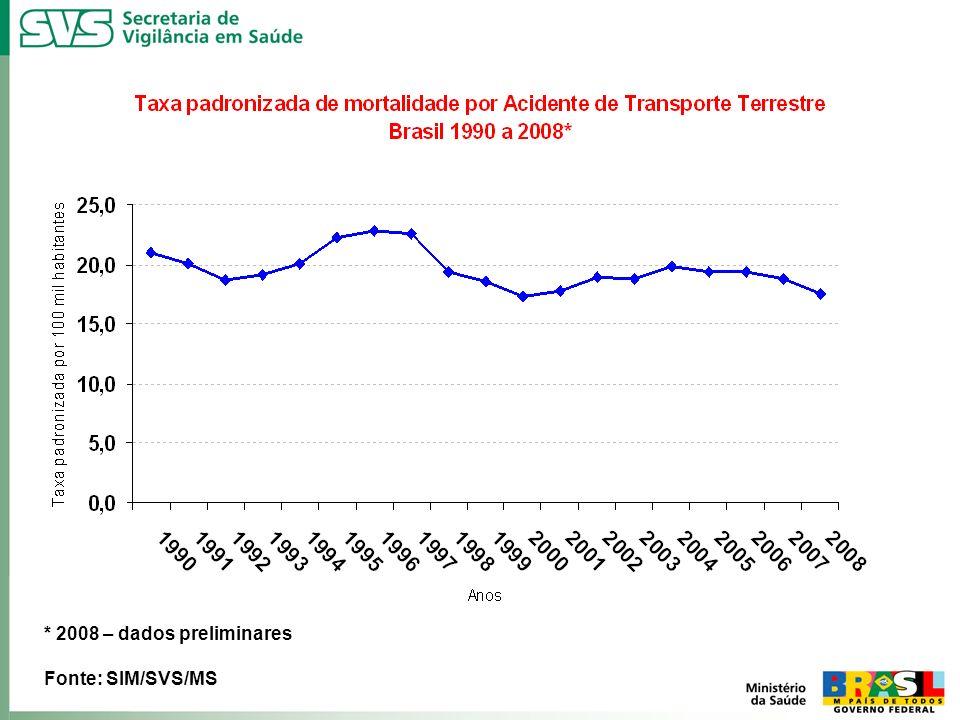 * 2008 – dados preliminares Fonte: SIM/SVS/MS