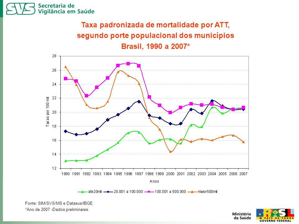 Taxa padronizada de mortalidade por ATT,