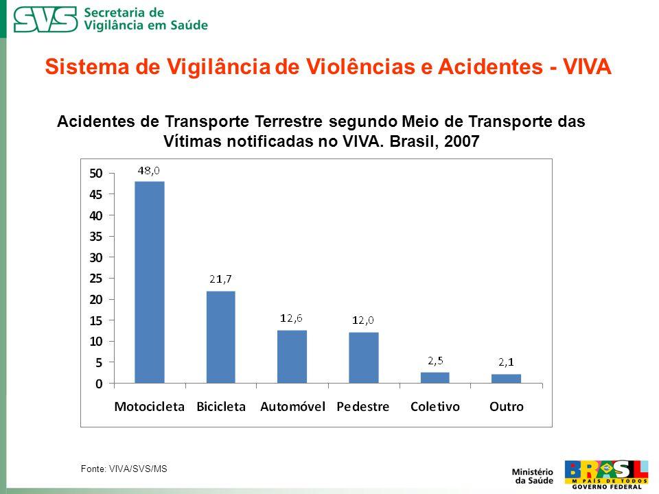 Sistema de Vigilância de Violências e Acidentes - VIVA