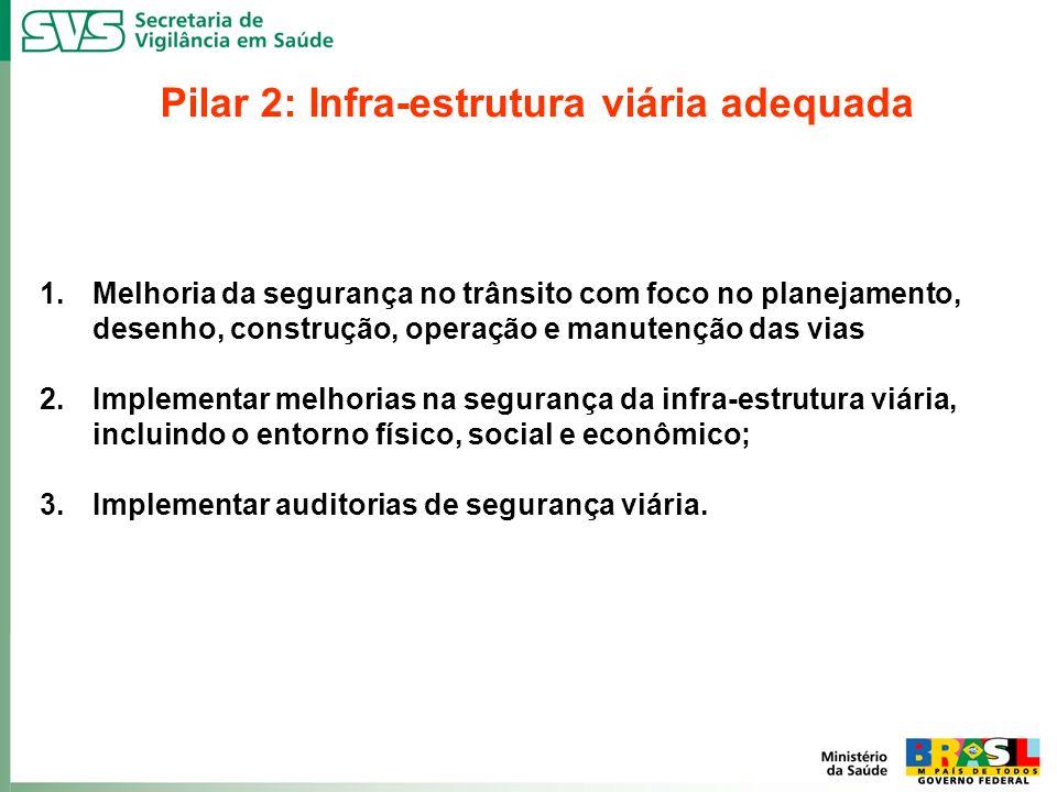 Pilar 2: Infra-estrutura viária adequada
