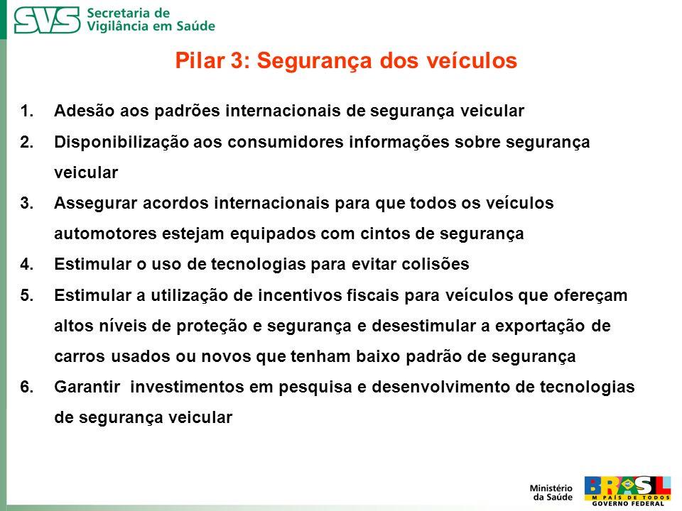 Pilar 3: Segurança dos veículos