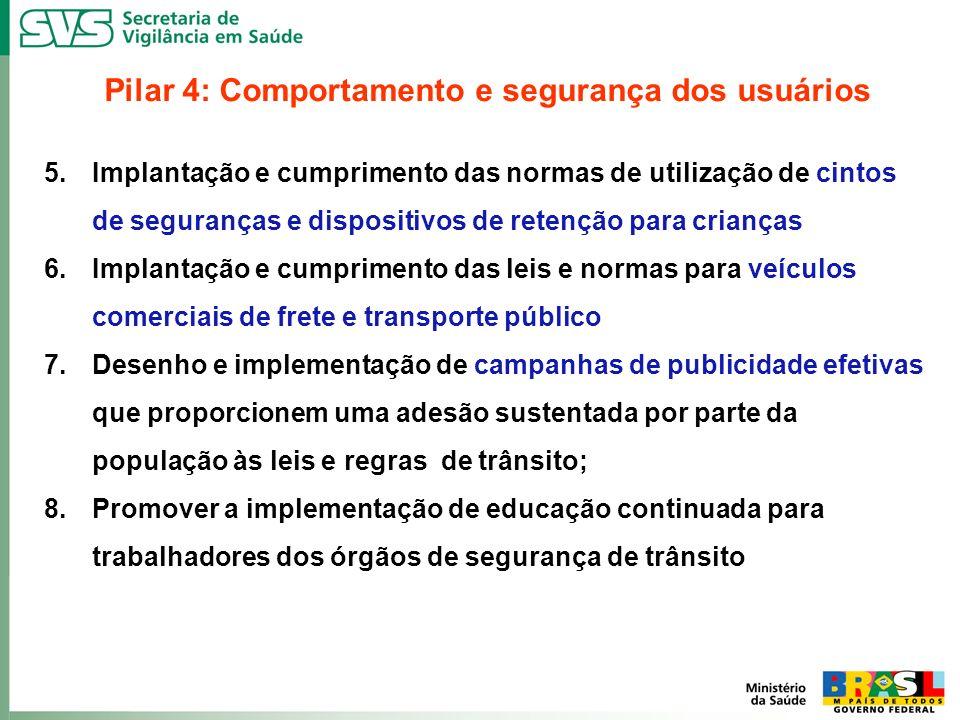 Pilar 4: Comportamento e segurança dos usuários