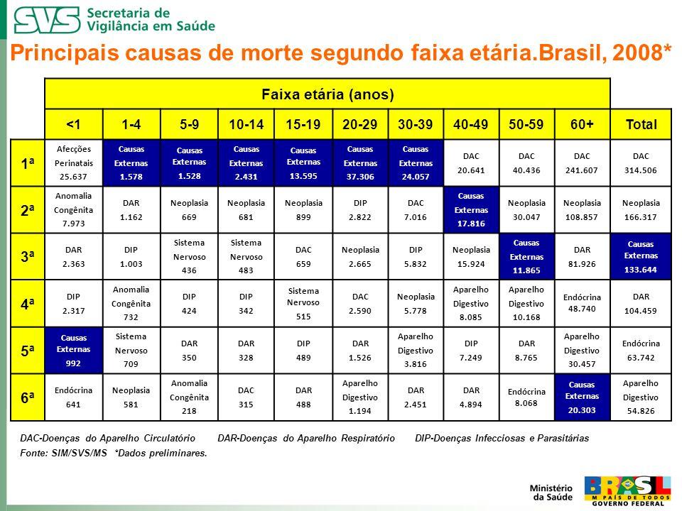 Principais causas de morte segundo faixa etária.Brasil, 2008*