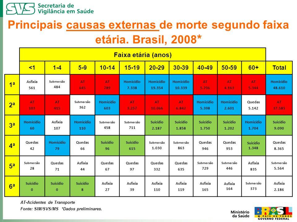 Principais causas externas de morte segundo faixa etária. Brasil, 2008*