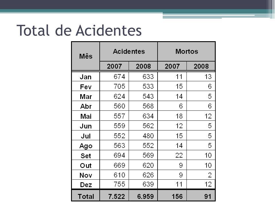 Total de Acidentes