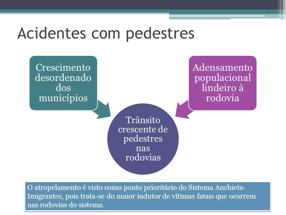Acidentes com pedestres