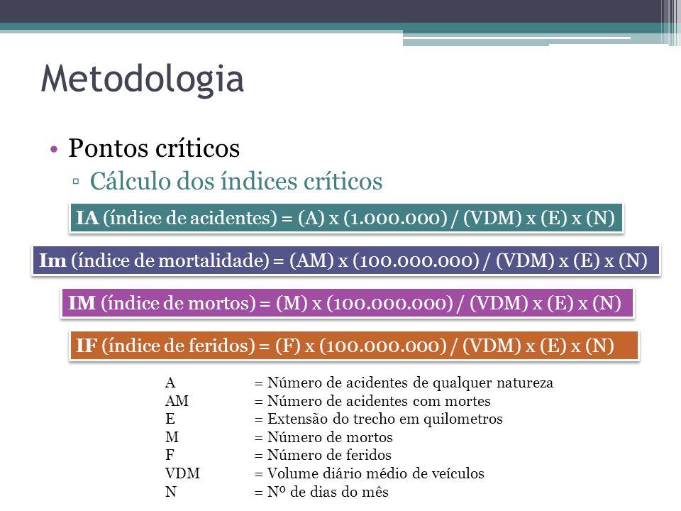 Metodologia Pontos críticos Cálculo dos índices críticos
