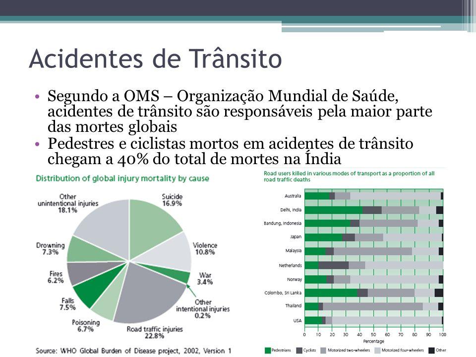 Acidentes de Trânsito Segundo a OMS – Organização Mundial de Saúde, acidentes de trânsito são responsáveis pela maior parte das mortes globais.