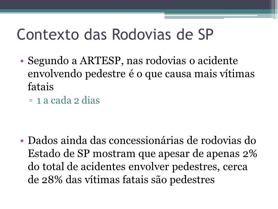 Contexto das Rodovias de SP