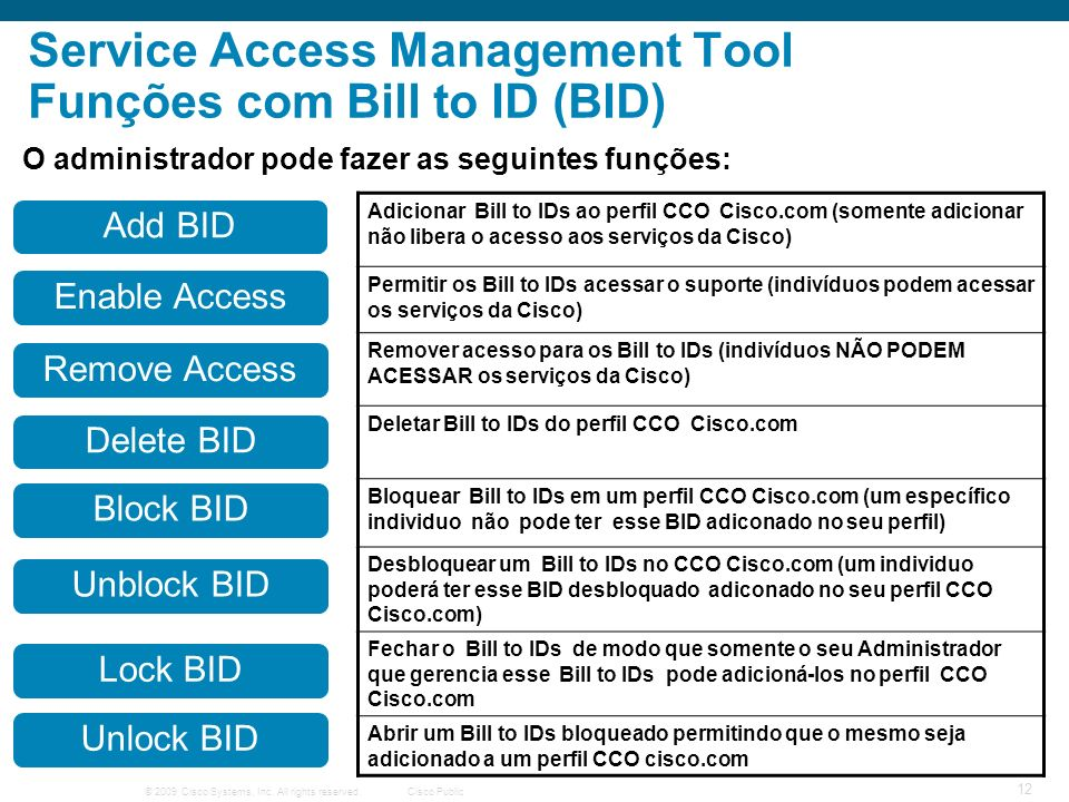 Service Access Management Tool Funções com Bill to ID (BID)